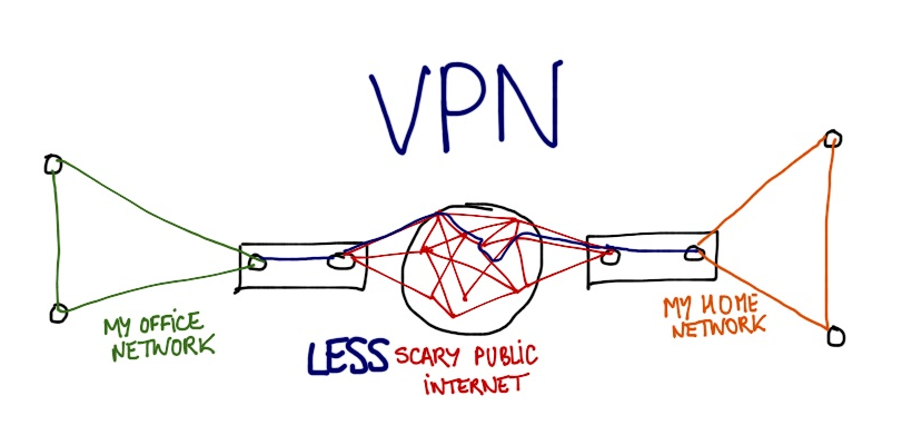 With a VPN